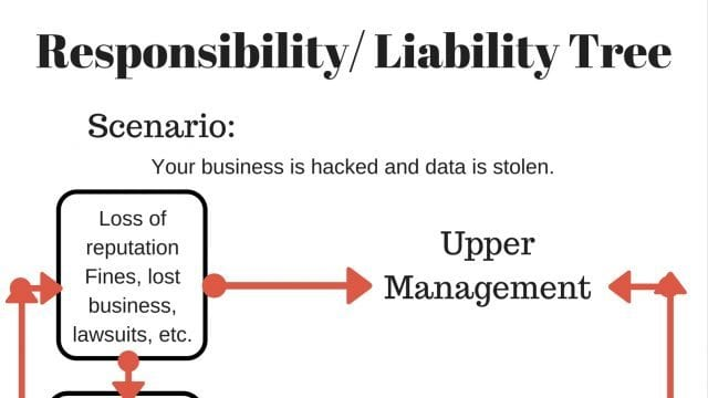 Data Breach Responsibility Chart